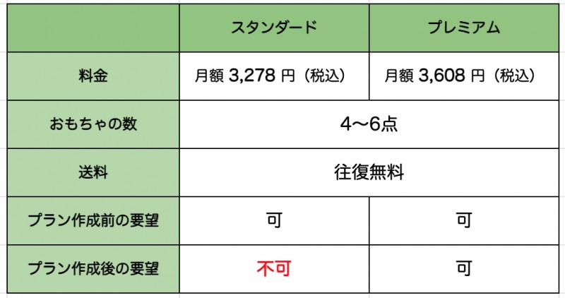 TOYBOXプラン表